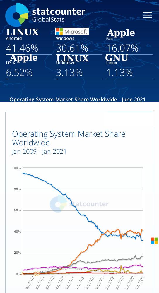 GNU/Linux market share